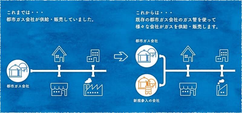 経済産業省資源エネルギー庁 ガス自由化